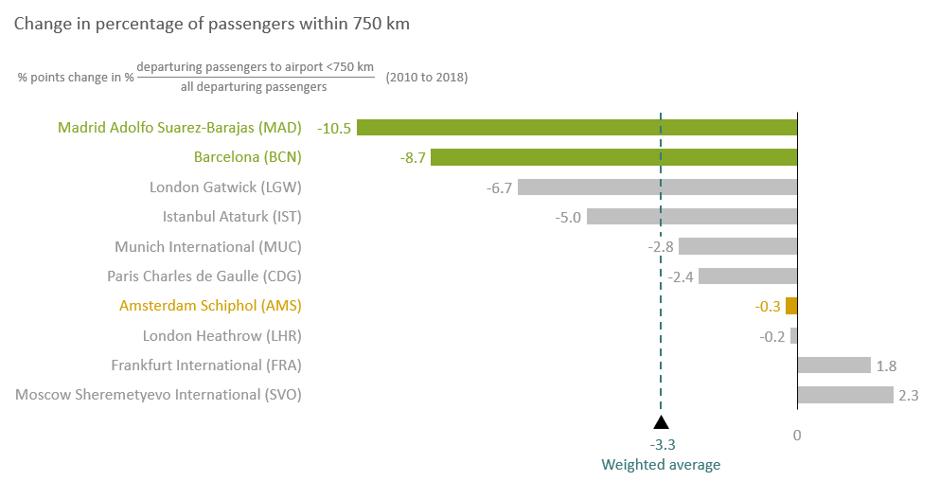 Change percentage of passengers within 750 km